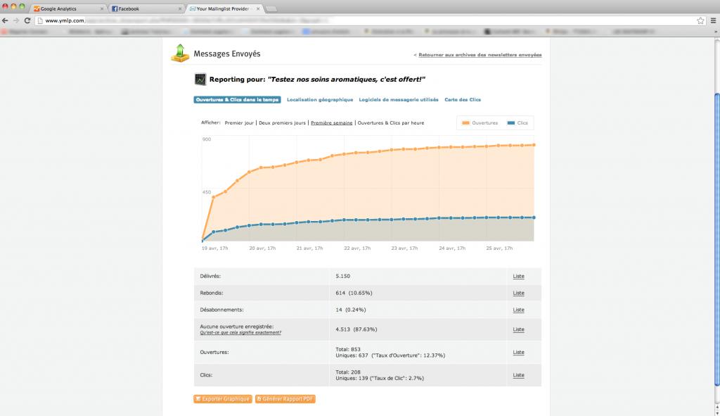 rapport taux d'ouverture et taux de clics ymlp