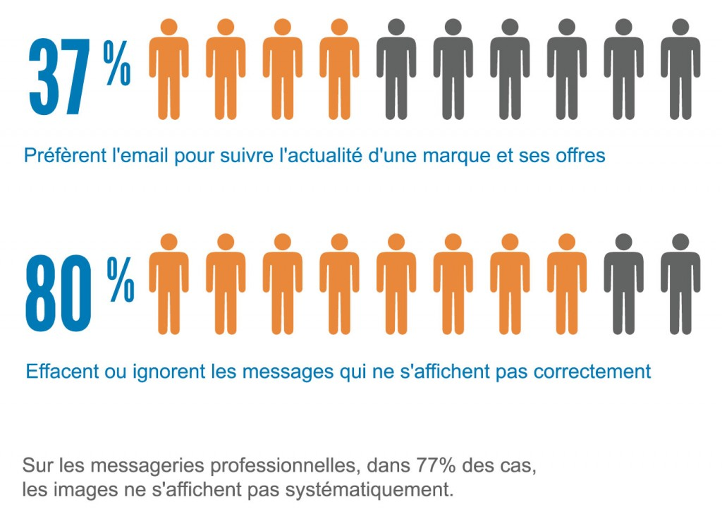 Statistiques ouverture emailing