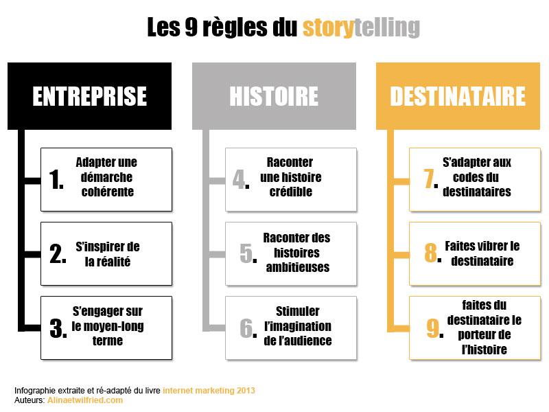 les 9 règles pour réussir son storytelling